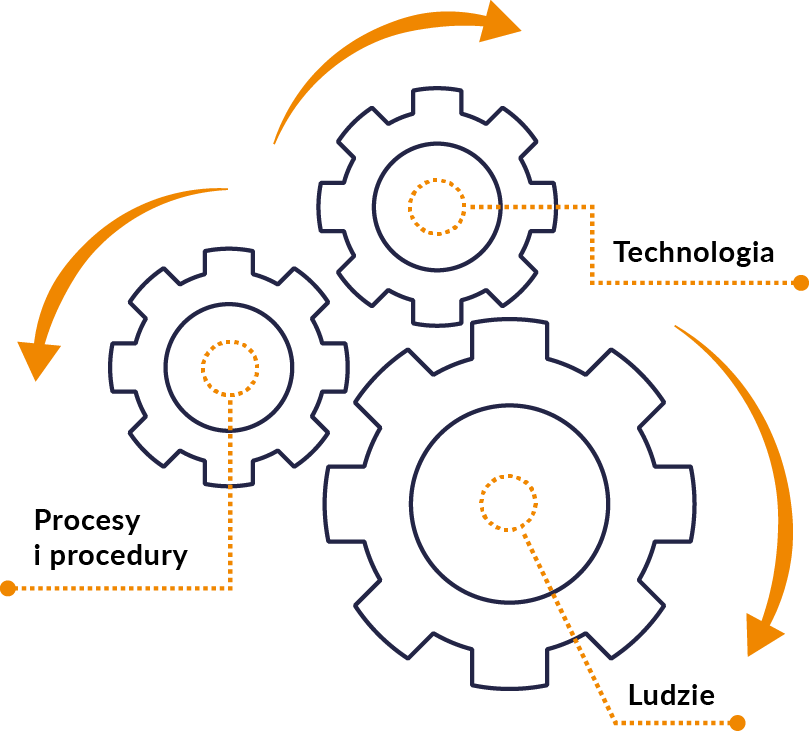 Infografika kluczowe filary SOC