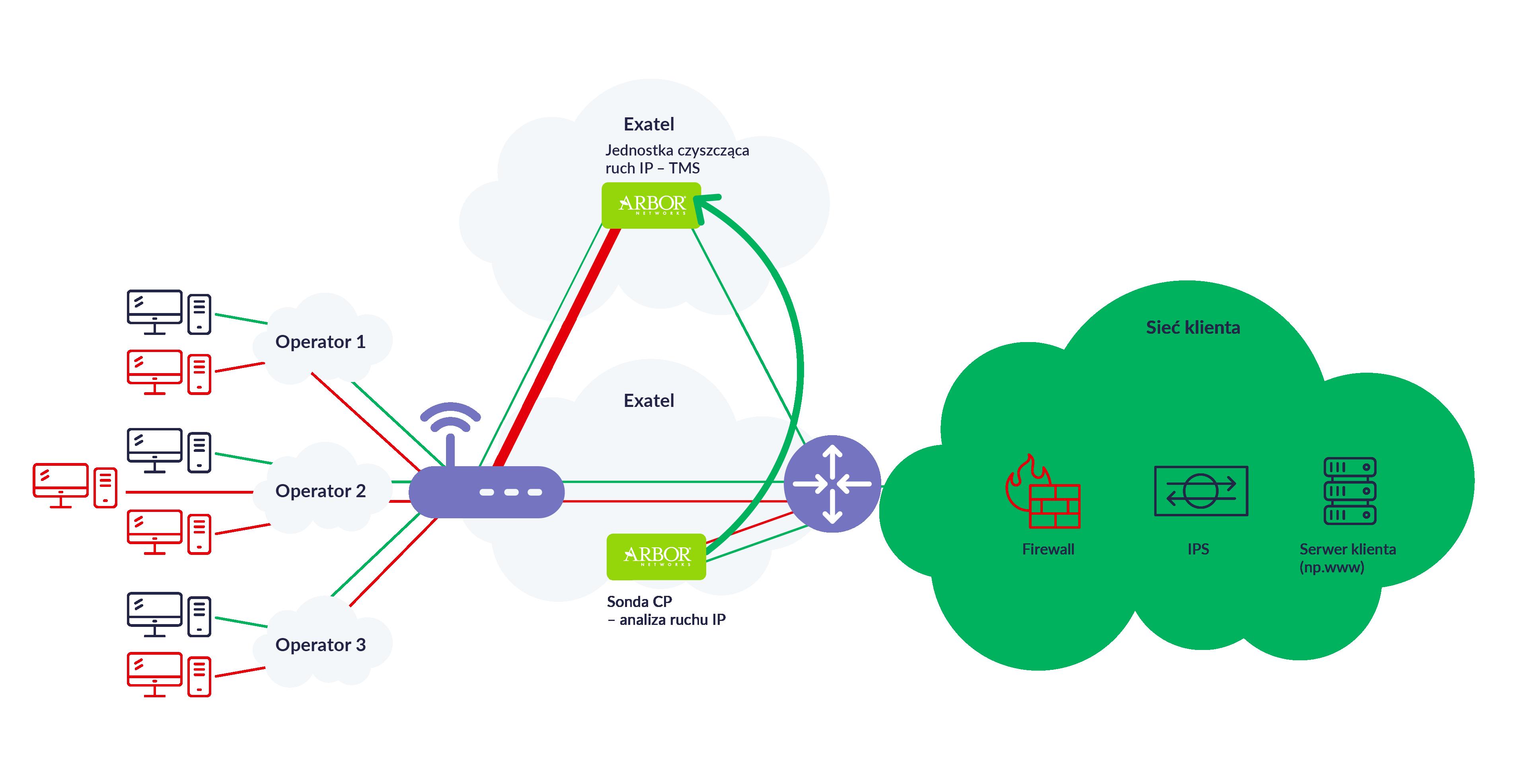 Infografika przedstawiająca scheman rozwiązań anty DDoS w Exatelu